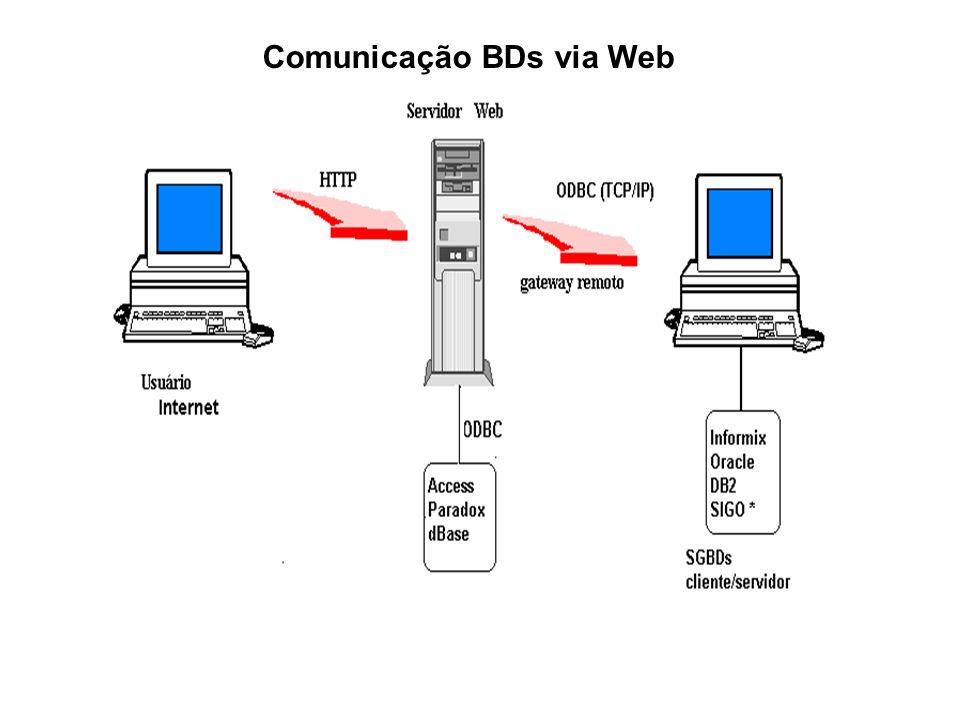Comunicação BDs via Web