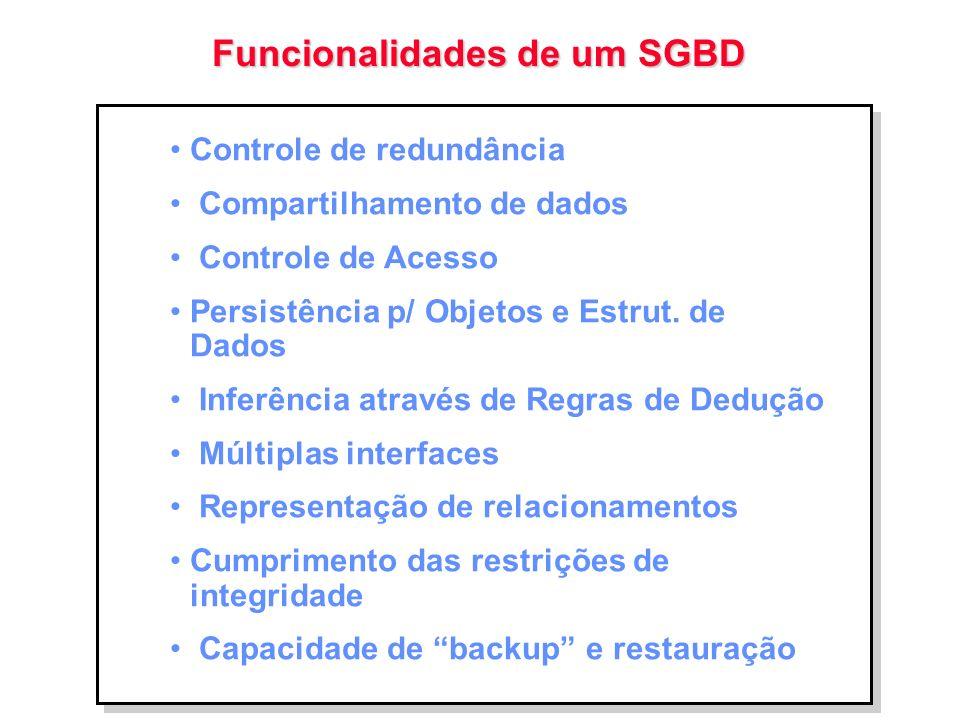Funcionalidades de um SGBD Controle de redundância Compartilhamento de dados Controle de Acesso Persistência p/ Objetos e Estrut. de Dados Inferência