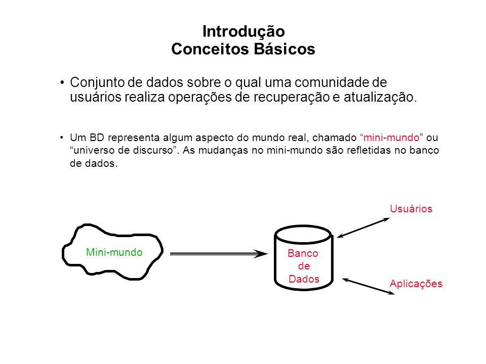 Introdução Conceitos Básicos Conjunto de dados sobre o qual uma comunidade de usuários realiza operações de recuperação e atualização. Um BD represent