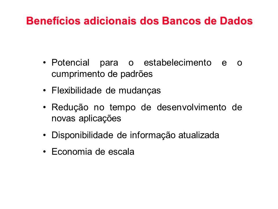 Benefícios adicionais dos Bancos de Dados Potencial para o estabelecimento e o cumprimento de padrões Flexibilidade de mudanças Redução no tempo de de