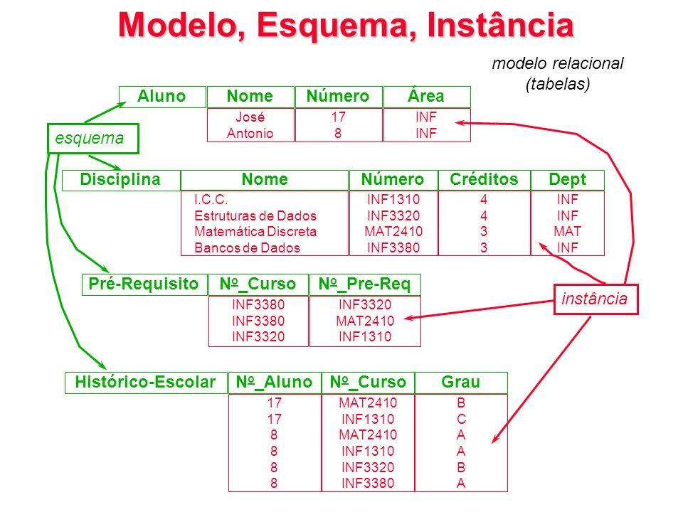 AlunoNomeNúmeroÁrea José Antonio 17 8 INF Disciplina NomeNúmeroCréditosDept I.C.C. Estruturas de Dados Matemática Discreta Bancos de Dados INF1310 INF
