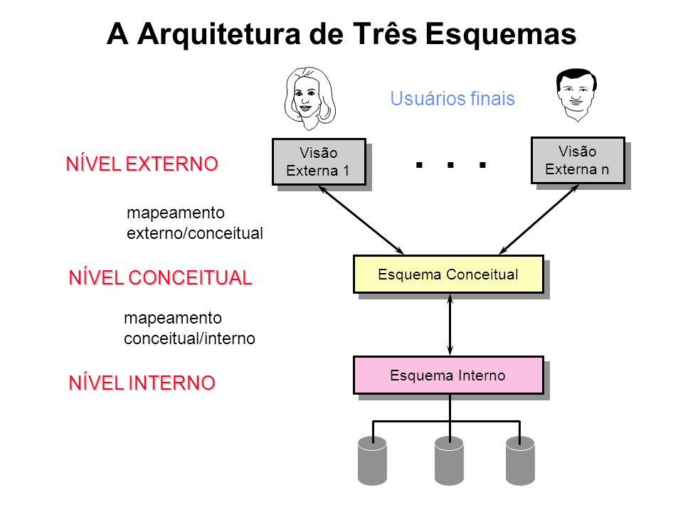 A Arquitetura de Três Esquemas Visão Externa 1 Visão Externa 1 Visão Externa n Visão Externa n Esquema Conceitual Esquema Interno Usuários finais... N