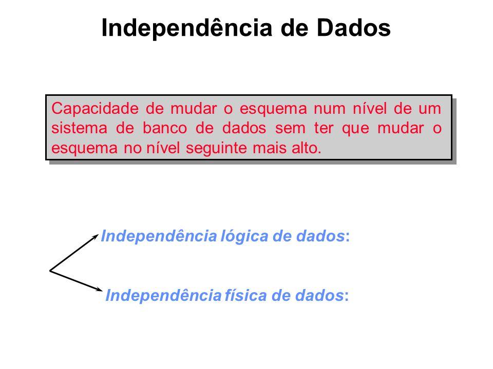 Independência de Dados Capacidade de mudar o esquema num nível de um sistema de banco de dados sem ter que mudar o esquema no nível seguinte mais alto
