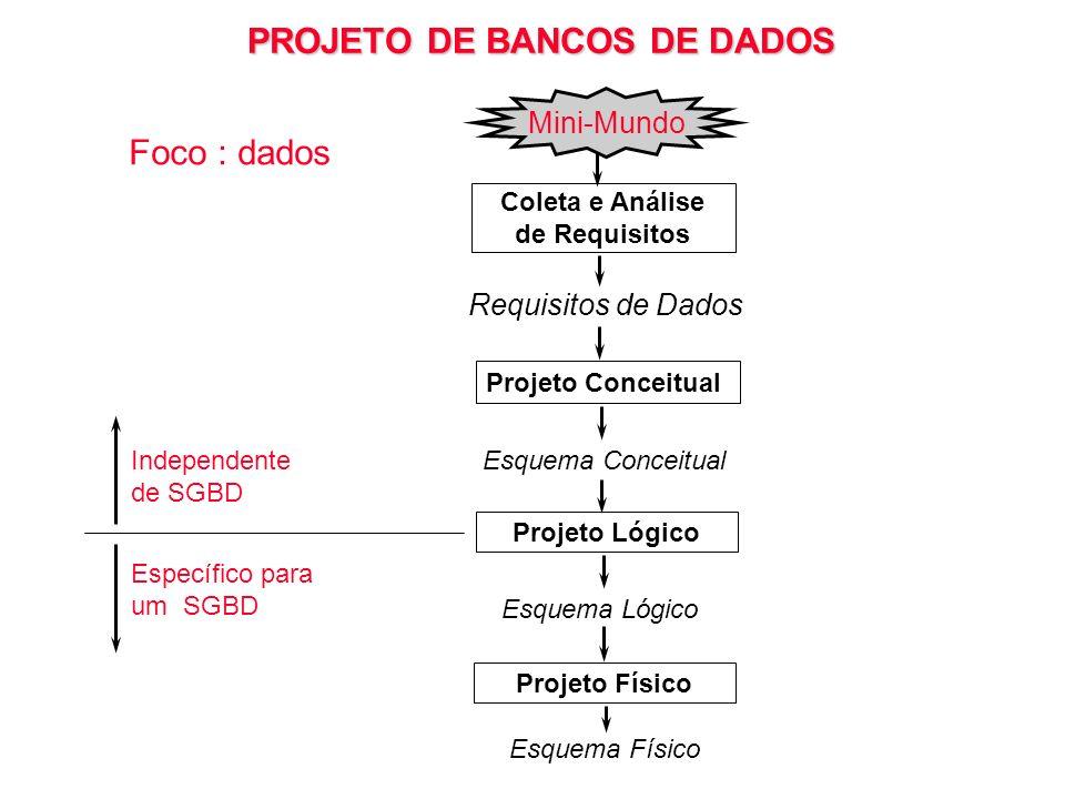 PROJETO DE BANCOS DE DADOS Requisitos de Dados Projeto Conceitual Projeto Lógico Projeto Físico Esquema Conceitual Esquema Físico Esquema Lógico Colet