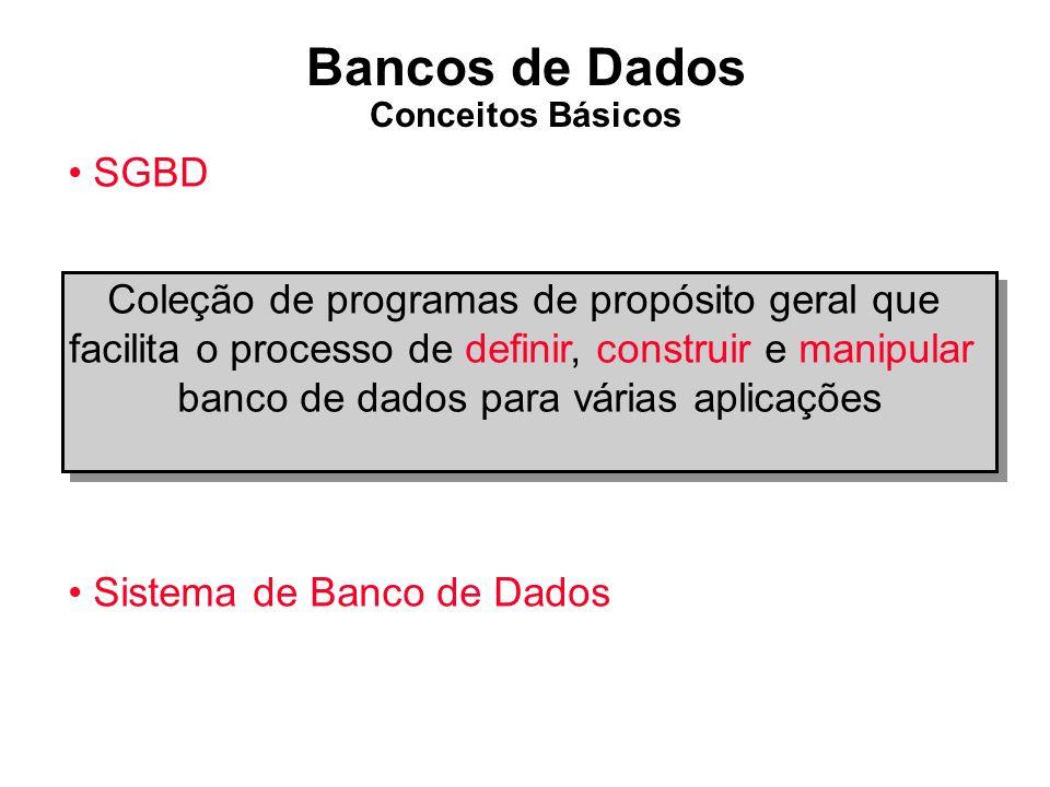 Definição do BD (Meta-dados) BD armazenado Consultas / Programas de Aplicação Software para processar consultas / programas Software para acessar dados armazenados Usuários / Programadores Sistema de BD SGBD