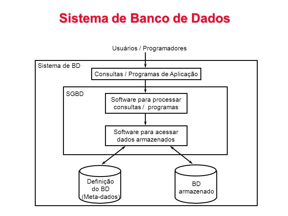 Arquitetura Cliente/Servidor com Servidor de Bancos de Dados Servidor de Arquivos Servidor de Impressão Programa Servidor de Banco de Dados SGBD Programa cabo da rede