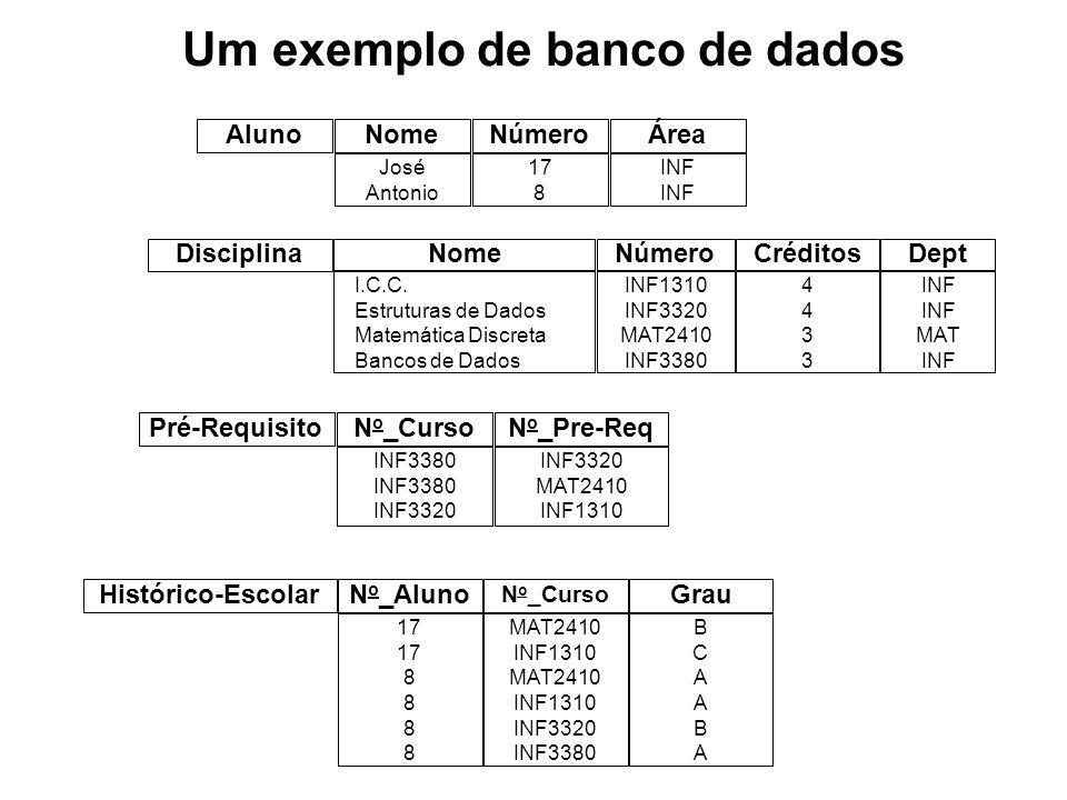 Um exemplo de banco de dados AlunoNomeNúmeroÁrea José Antonio 17 8 INF Disciplina NomeNúmeroCréditosDept I.C.C. Estruturas de Dados Matemática Discret