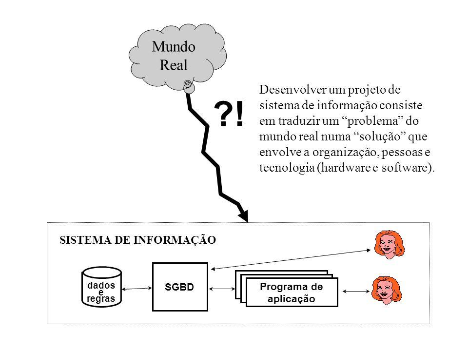 Requisitos de Dados Projeto Conceitual Projeto Lógico Projeto Físico Coleta/Especificação de Requisitos Requisitos Funcionais Análise Funcional Projeto Funcional Programação Programa de aplicação de BD SGBD Programa de aplicação de BD Programa de aplicação dados e regras Mundo Real