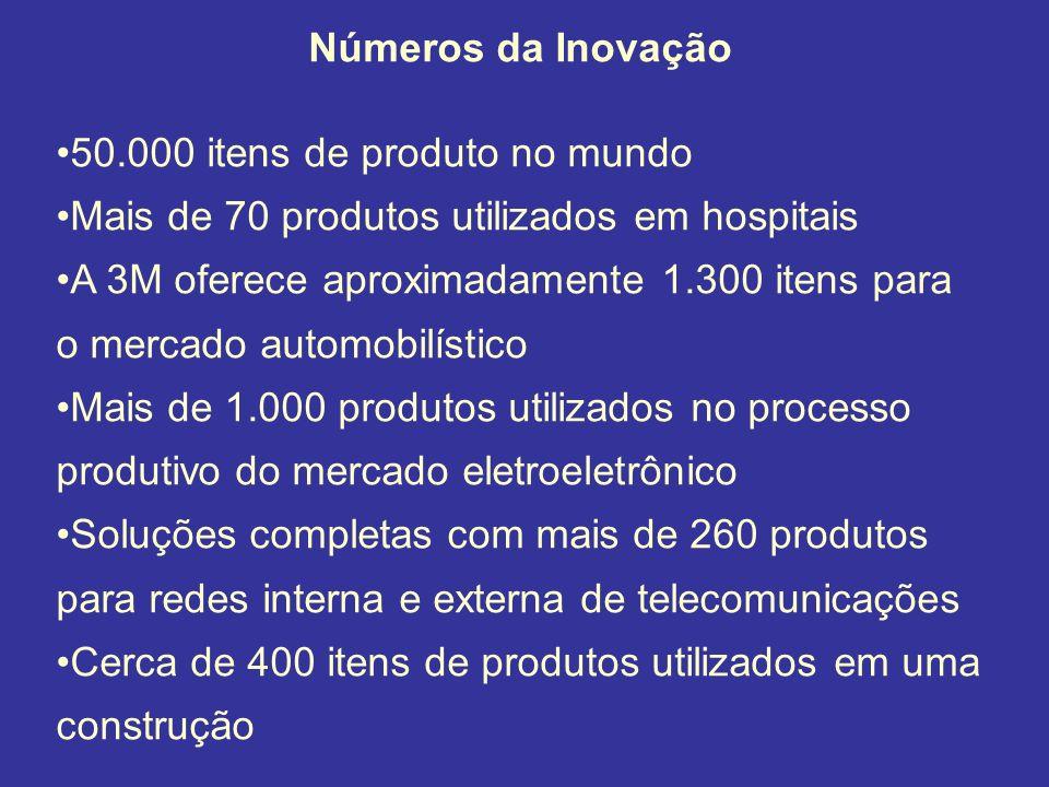 Números da Inovação 50.000 itens de produto no mundo Mais de 70 produtos utilizados em hospitais A 3M oferece aproximadamente 1.300 itens para o merca