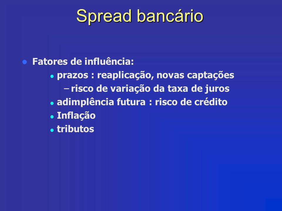 Spread bancário Fatores de influência: prazos : reaplicação, novas captações –risco de variação da taxa de juros adimplência futura : risco de crédito