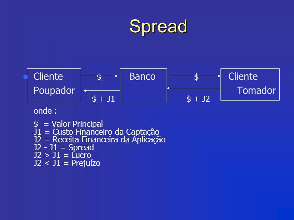 Spread Spread Cliente $ Banco $ Cliente Poupador Tomador $ + J1 $ + J2 onde : $ = Valor Principal J1 = Custo Financeiro da Captação J2 = Receita Finan
