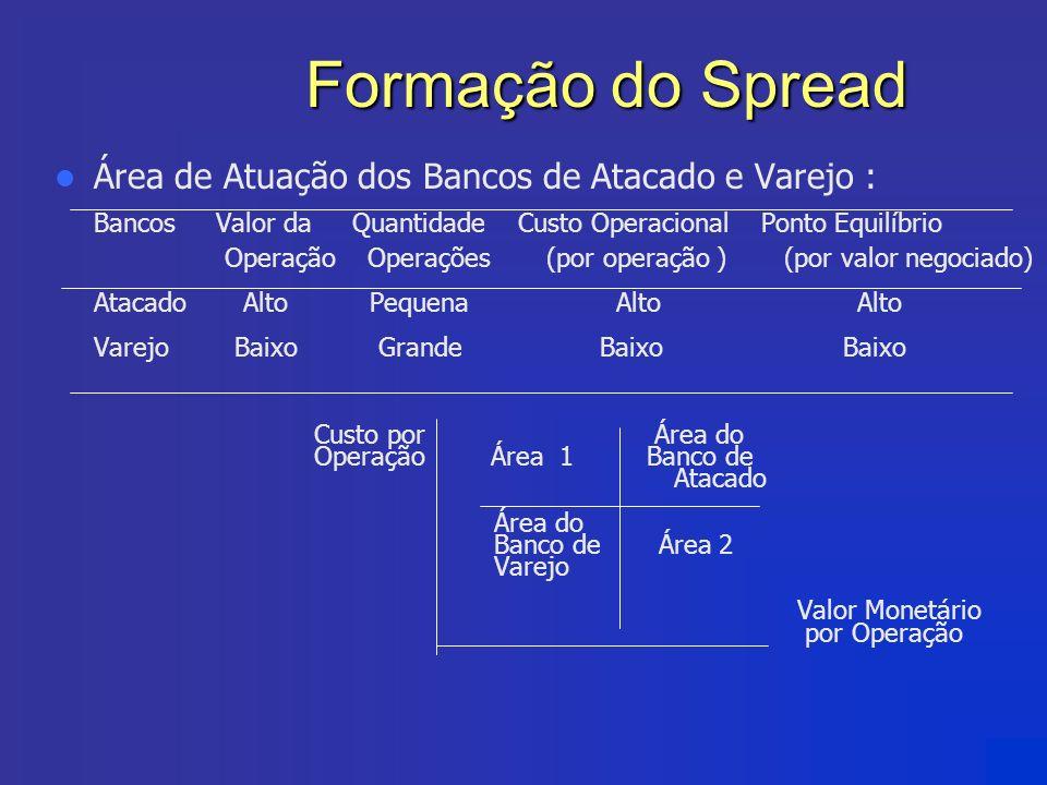 Formação do Spread Área de Atuação dos Bancos de Atacado e Varejo : Bancos Valor da Quantidade Custo Operacional Ponto Equilíbrio Operação Operações (
