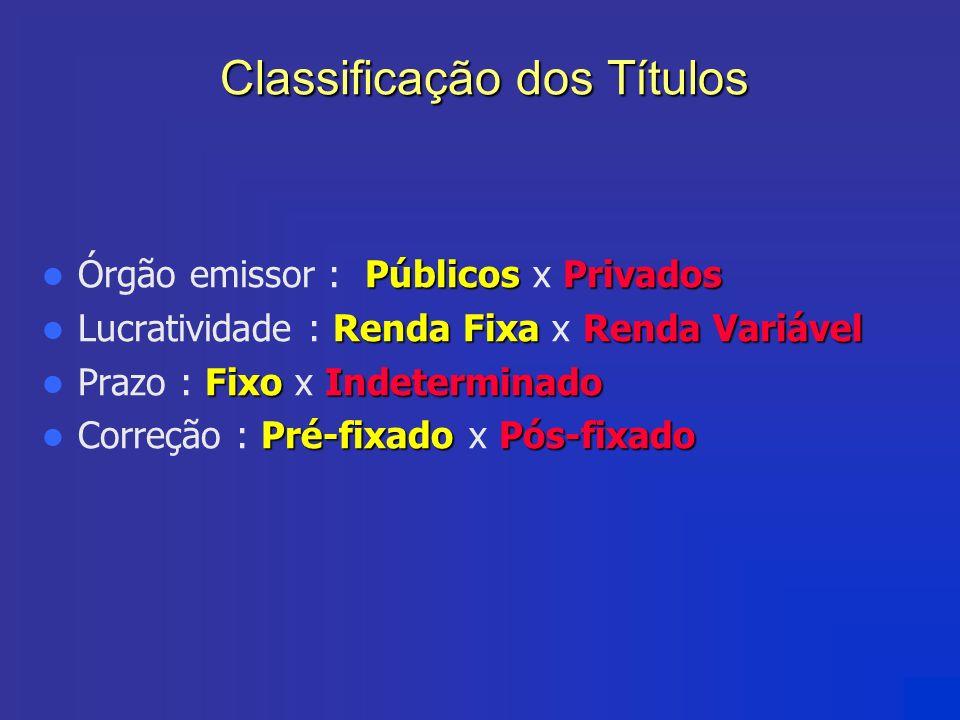 Classificação dos Títulos PúblicosPrivados Órgão emissor : Públicos x Privados Renda FixaRenda Variável Lucratividade : Renda Fixa x Renda Variável Fi