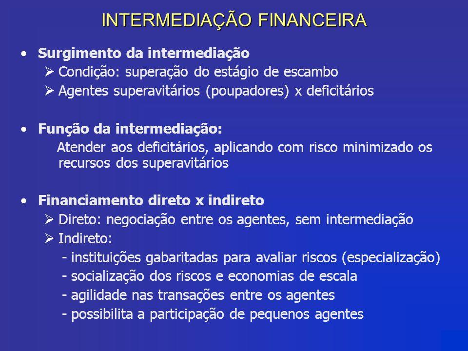 INTERMEDIAÇÃO FINANCEIRA Surgimento da intermediação Condição: superação do estágio de escambo Agentes superavitários (poupadores) x deficitários Funç