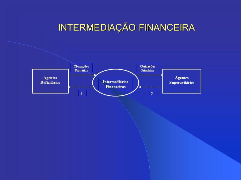 Atividades nos Mercados Financeiros Transformação de ativos fixos em ativos líquidos Transformação dos prazos das operações Transformação das magnitudes de capital Transformação de risco