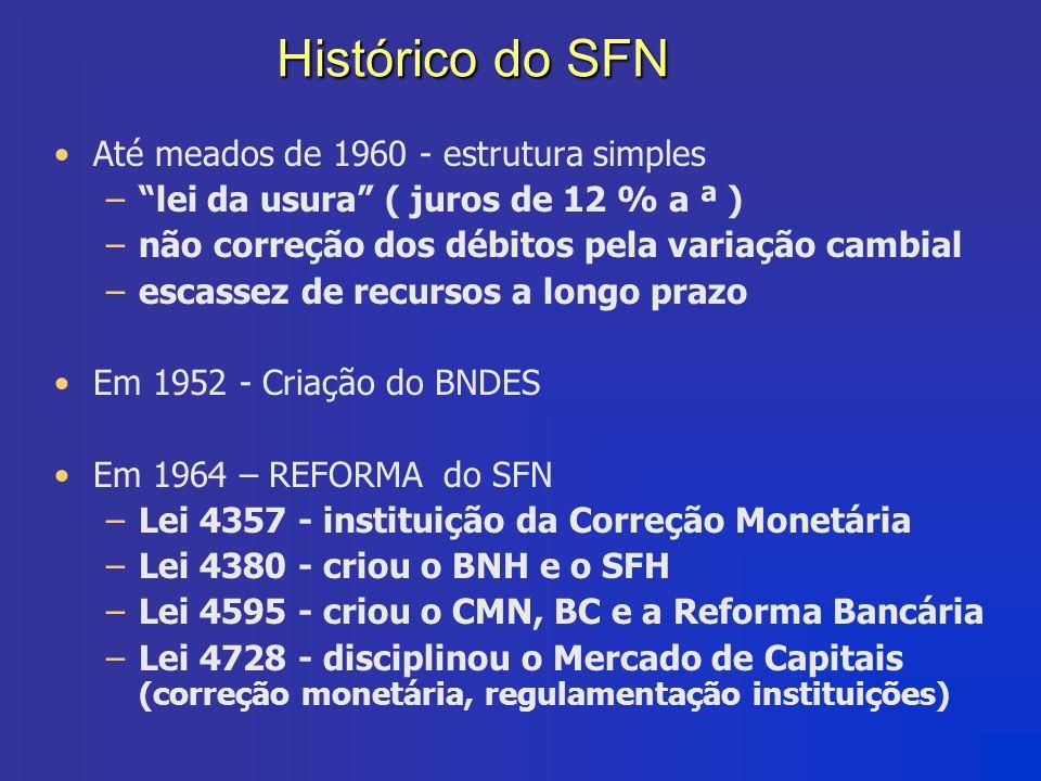 Histórico do SFN Até meados de 1960 - estrutura simples –lei da usura ( juros de 12 % a ª ) –não correção dos débitos pela variação cambial –escassez