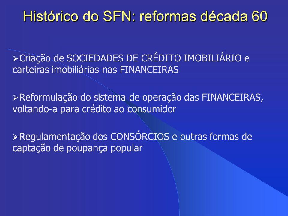 Criação de SOCIEDADES DE CRÉDITO IMOBILIÁRIO e carteiras imobiliárias nas FINANCEIRAS Reformulação do sistema de operação das FINANCEIRAS, voltando-a