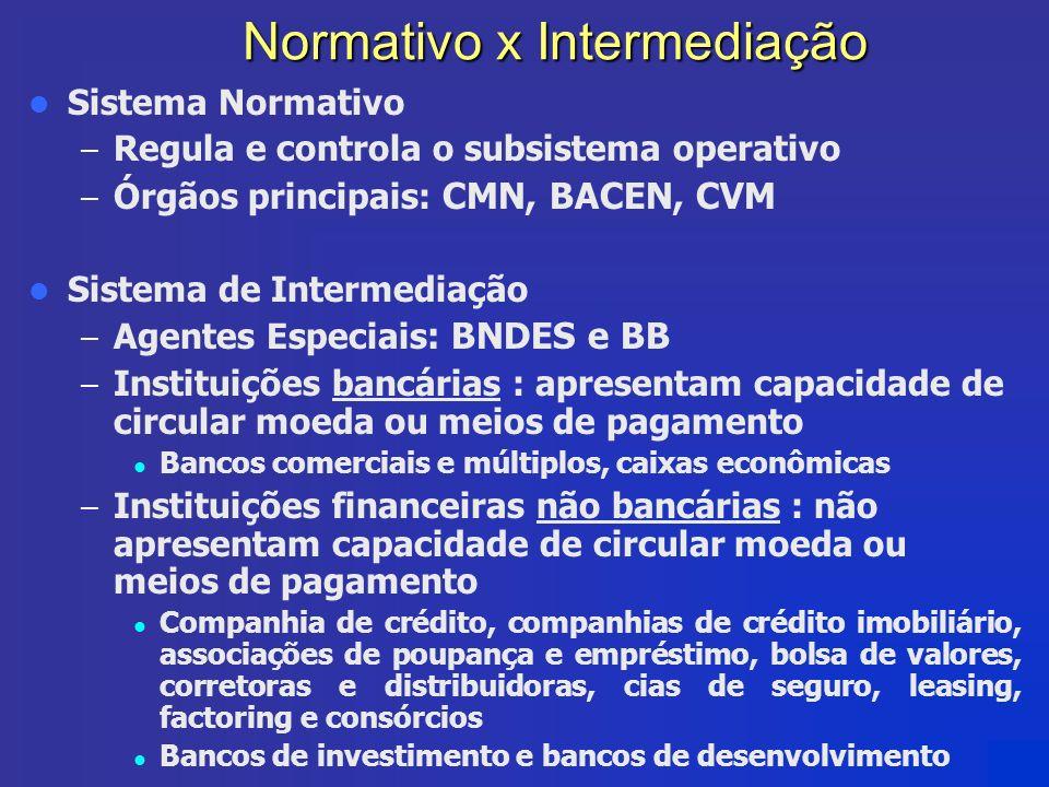 Normativo x Intermediação Sistema Normativo – Regula e controla o subsistema operativo – Órgãos principais: CMN, BACEN, CVM Sistema de Intermediação –