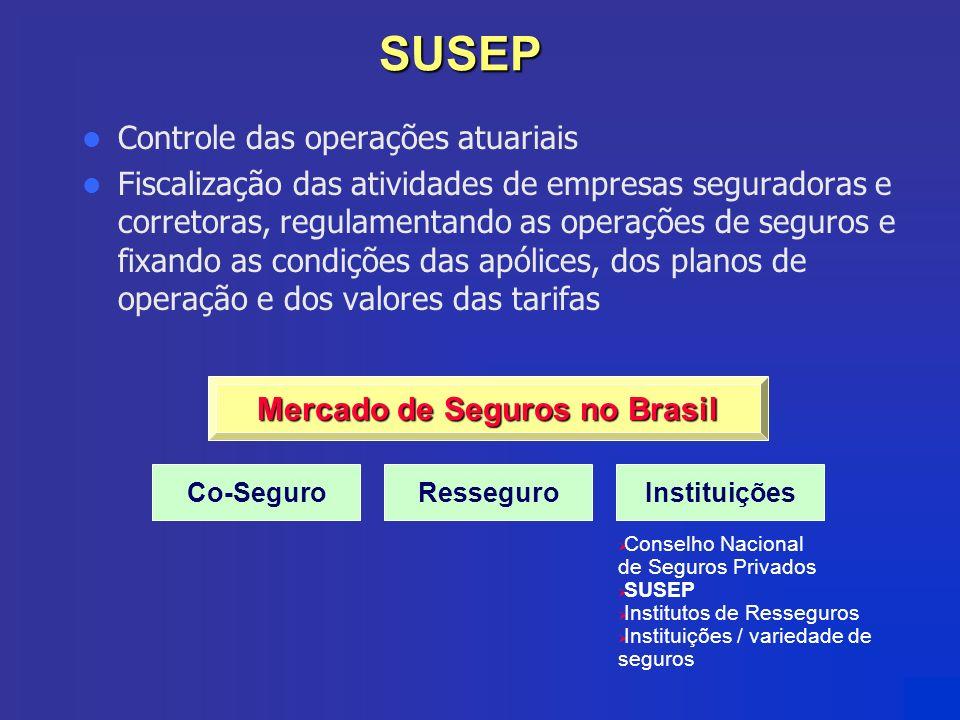 SUSEP Controle das operações atuariais Fiscalização das atividades de empresas seguradoras e corretoras, regulamentando as operações de seguros e fixa