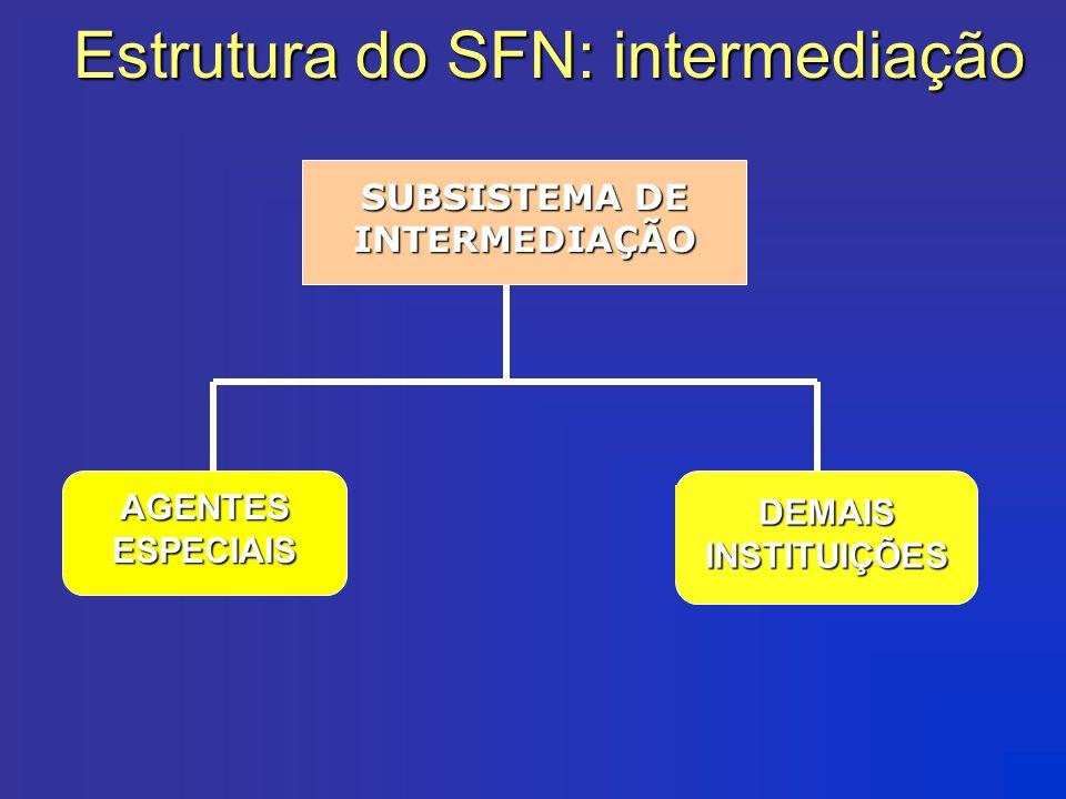 SUBSISTEMA DE INTERMEDIAÇÃO AGENTES ESPECIAIS DEMAIS INSTITUIÇÕES Estrutura do SFN: intermediação