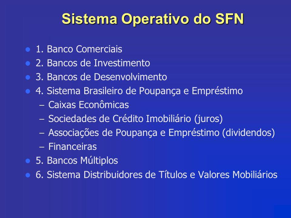 Sistema Operativo do SFN 1. Banco Comerciais 2. Bancos de Investimento 3. Bancos de Desenvolvimento 4. Sistema Brasileiro de Poupança e Empréstimo – C