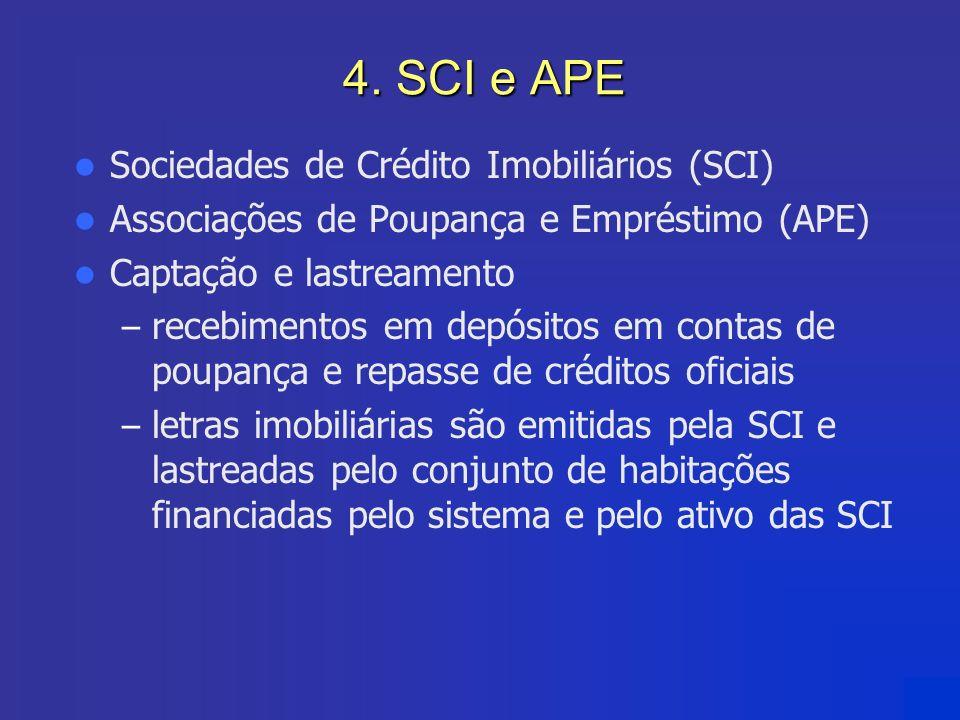4. SCI e APE Sociedades de Crédito Imobiliários (SCI) Associações de Poupança e Empréstimo (APE) Captação e lastreamento – recebimentos em depósitos e