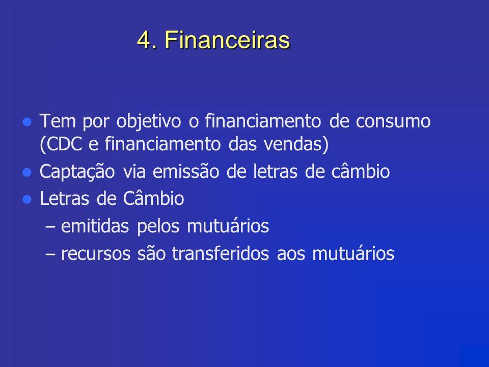 4. Financeiras Tem por objetivo o financiamento de consumo (CDC e financiamento das vendas) Captação via emissão de letras de câmbio Letras de Câmbio