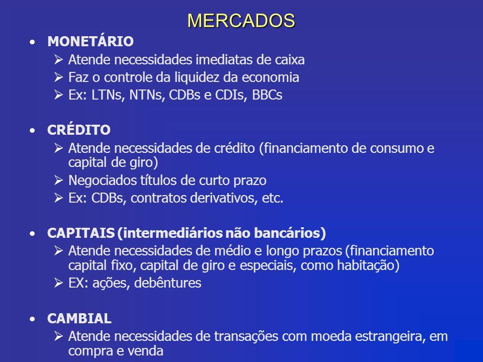 MERCADOS MONETÁRIO Atende necessidades imediatas de caixa Faz o controle da liquidez da economia Ex: LTNs, NTNs, CDBs e CDIs, BBCs CRÉDITO Atende nece