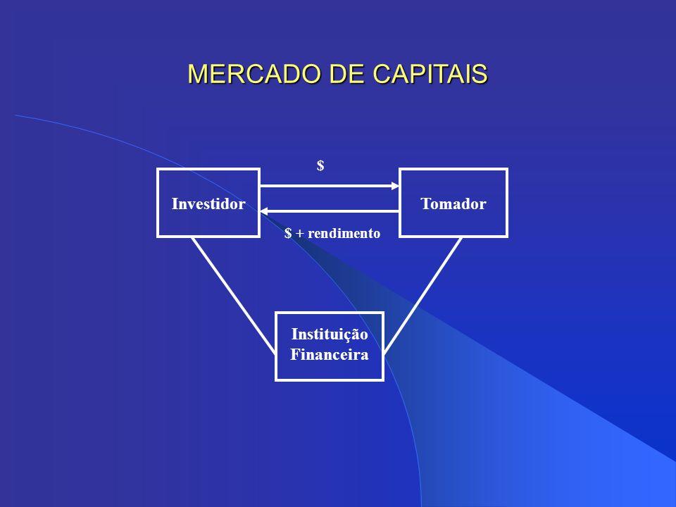 InvestidorTomador Instituição Financeira $ $ + rendimento MERCADO DE CAPITAIS