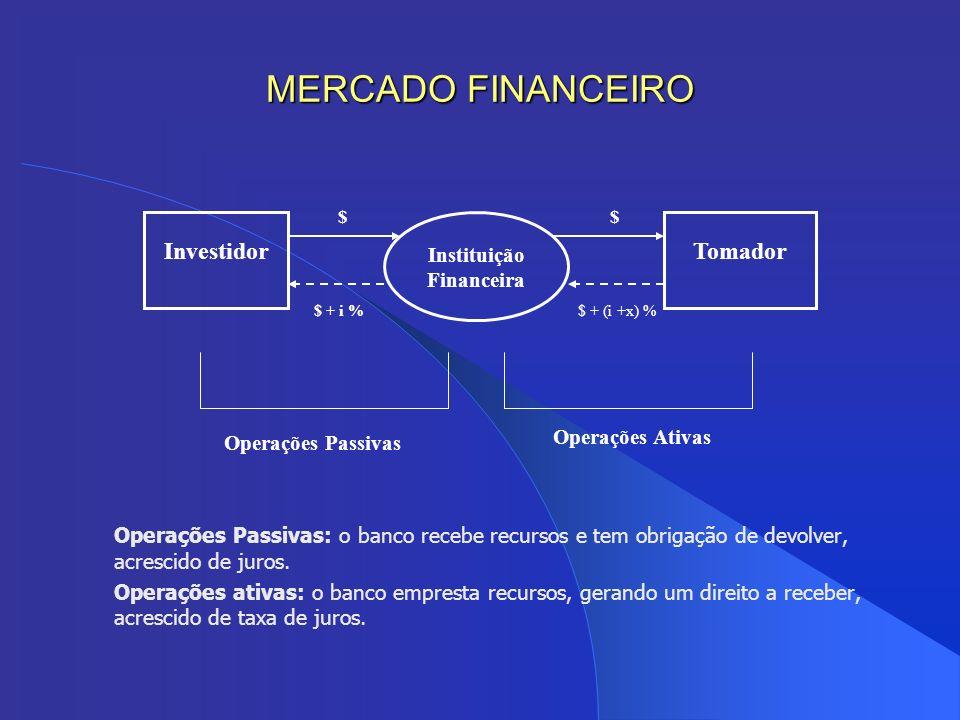 Operações Passivas: o banco recebe recursos e tem obrigação de devolver, acrescido de juros. Operações ativas: o banco empresta recursos, gerando um d