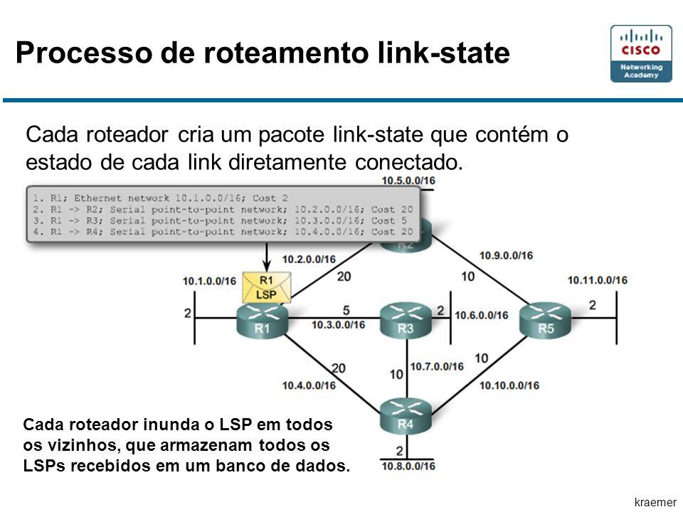 kraemer Processo de roteamento link-state Cada roteador cria um pacote link-state que contém o estado de cada link diretamente conectado. Cada roteado