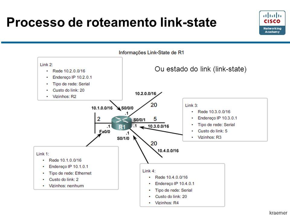 kraemer Processo de roteamento link-state Ou estado do link (link-state)