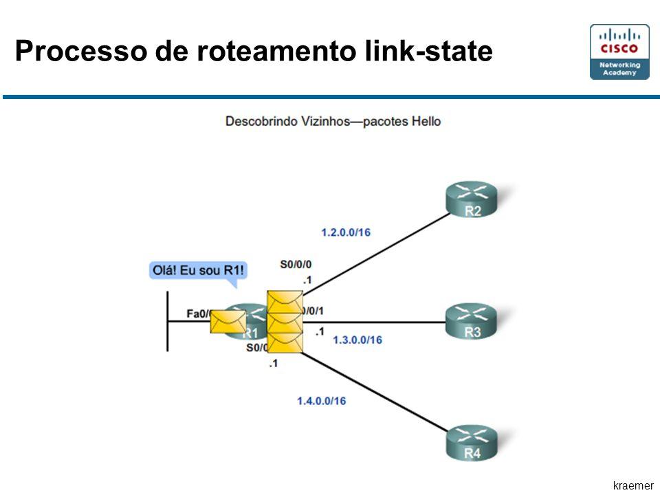 kraemer Processo de roteamento link-state