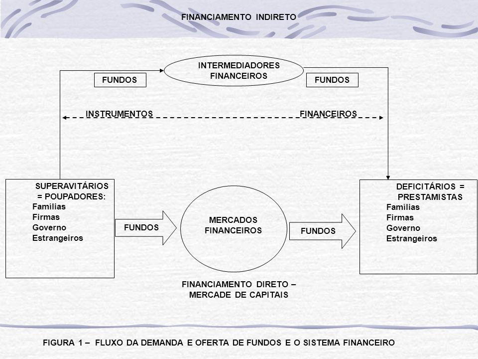 INTERMEDIADORES FINANCEIROS FUNDOS FIGURA 1 – FLUXO DA DEMANDA E OFERTA DE FUNDOS E O SISTEMA FINANCEIRO FINANCIAMENTO INDIRETO SUPERAVITÁRIOS = POUPADORES: Famílias Firmas Governo Estrangeiros DEFICITÁRIOS = PRESTAMISTAS Famílias Firmas Governo Estrangeiros FUNDOS FINANCIAMENTO DIRETO – MERCADE DE CAPITAIS MERCADOS FINANCEIROS INSTRUMENTOSFINANCEIROS FUNDOS