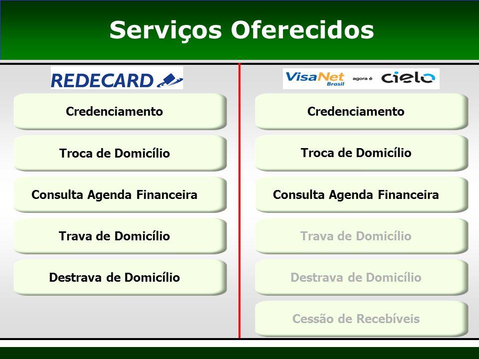 12 Serviços Oferecidos CredenciamentoTroca de DomicílioConsulta Agenda FinanceiraTrava de DomicílioDestrava de DomicílioCredenciamentoTroca de Domicíl