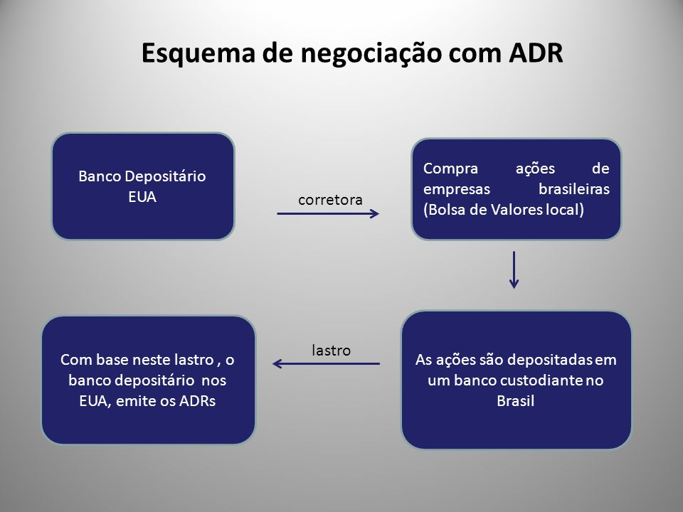 Banco Depositário EUA Compra ações de empresas brasileiras (Bolsa de Valores local) As ações são depositadas em um banco custodiante no Brasil correto