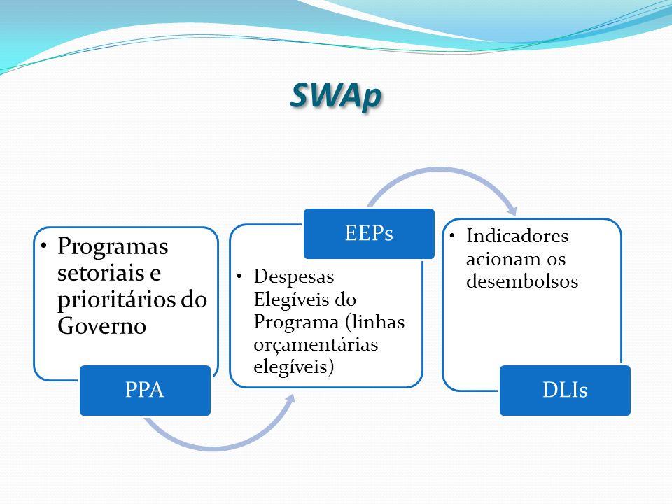 SWAp Programas setoriais e prioritários do Governo PPA Despesas Elegíveis do Programa (linhas orçamentárias elegíveis) EEPs Indicadores acionam os desembolsos DLIs