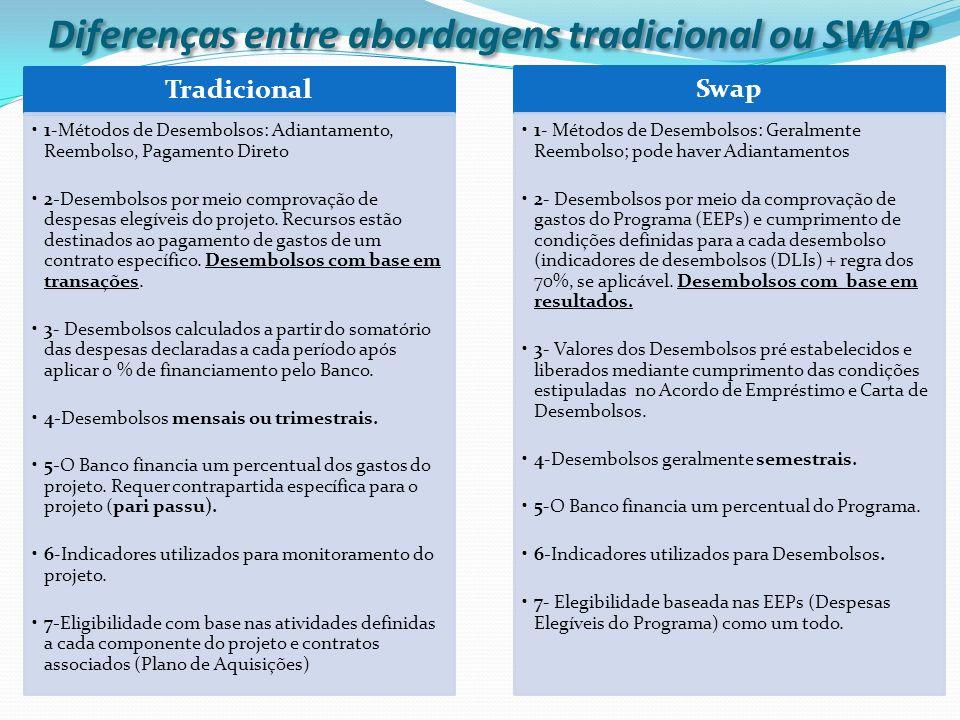 Tradicional 1-Métodos de Desembolsos: Adiantamento, Reembolso, Pagamento Direto 2-Desembolsos por meio comprovação de despesas elegíveis do projeto.