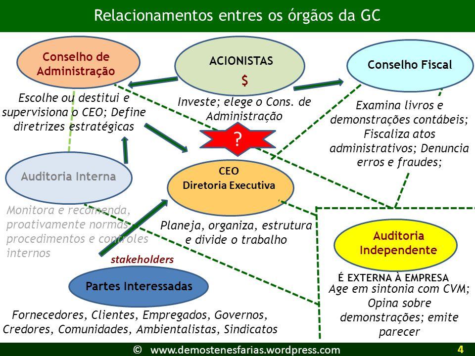 Relacionamentos entres os órgãos da GC ACIONISTAS CEO Diretoria Executiva Conselho de Administração Partes Interessadas Auditoria Independente Conselh