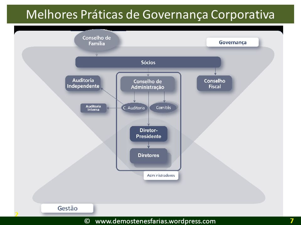 Melhores Práticas de Governança Corporativa 2 © www.demostenesfarias.wordpress.com 7