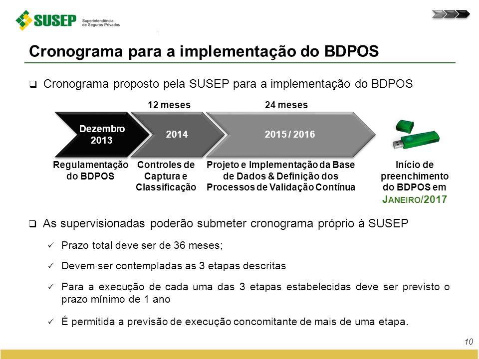 Cronograma proposto pela SUSEP para a implementação do BDPOS Cronograma para a implementação do BDPOS 10 Controles de Captura e Classificação 2015 / 2