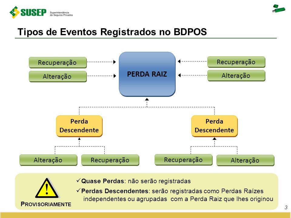 Tipos de Eventos Registrados no BDPOS 3 PERDA RAIZ Recuperação Alteração Recuperação Alteração Perda Descendente Recuperação Alteração Recuperação Alt