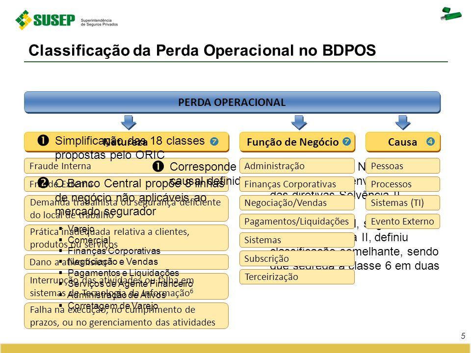 Classificação da Perda Operacional no BDPOS 5 PERDA OPERACIONAL Natureza Fraude Interna Fraude Externa Demanda trabalhista ou segurança deficiente do
