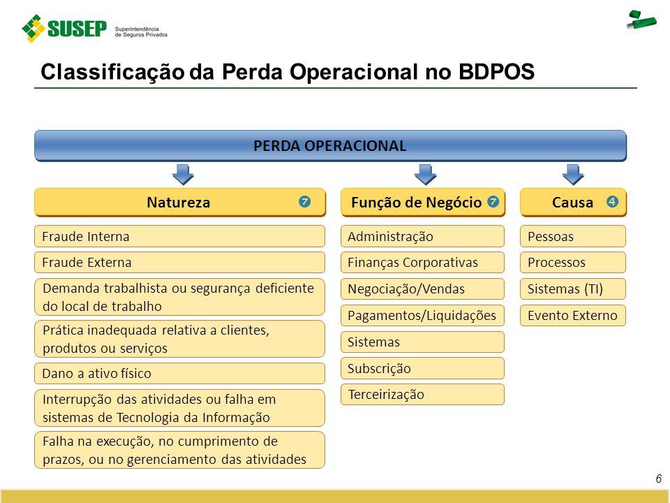 Classificação da Perda Operacional no BDPOS 6 PERDA OPERACIONAL Natureza Fraude Interna Fraude Externa Demanda trabalhista ou segurança deficiente do