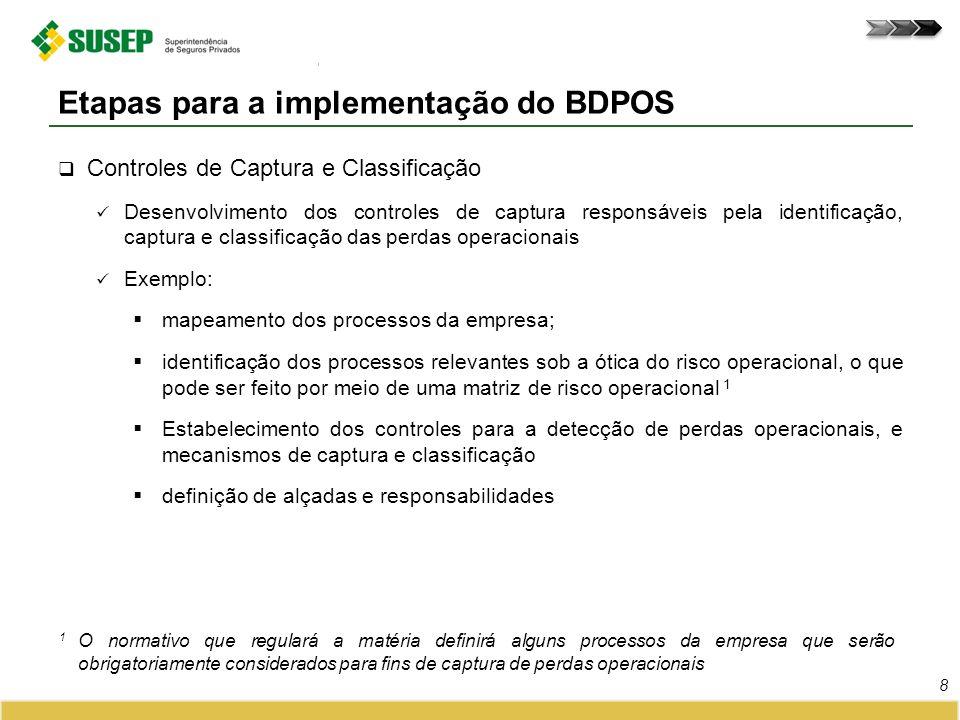 Controles de Captura e Classificação Desenvolvimento dos controles de captura responsáveis pela identificação, captura e classificação das perdas oper
