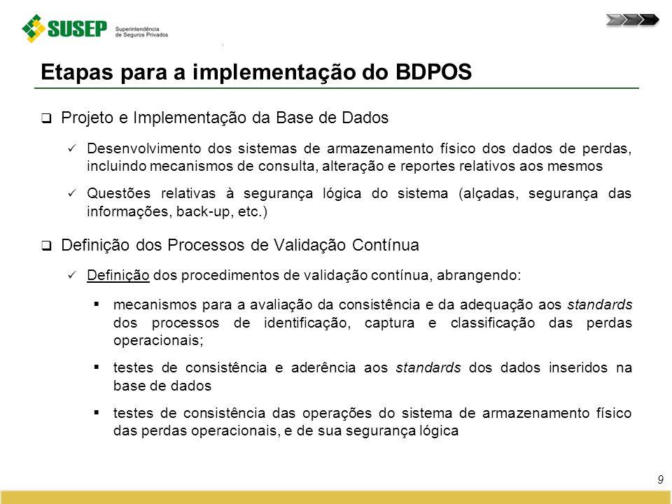 Cronograma proposto pela SUSEP para a implementação do BDPOS Cronograma para a implementação do BDPOS 10 Controles de Captura e Classificação 2015 / 2016 2014 Projeto e Implementação da Base de Dados & Definição dos Processos de Validação Contínua Dezembro 2013 Regulamentação do BDPOS 12 meses24 meses Início de preenchimento do BDPOS em J ANEIRO /2017 As supervisionadas poderão submeter cronograma próprio à SUSEP Prazo total deve ser de 36 meses; Devem ser contempladas as 3 etapas descritas Para a execução de cada uma das 3 etapas estabelecidas deve ser previsto o prazo mínimo de 1 ano É permitida a previsão de execução concomitante de mais de uma etapa.