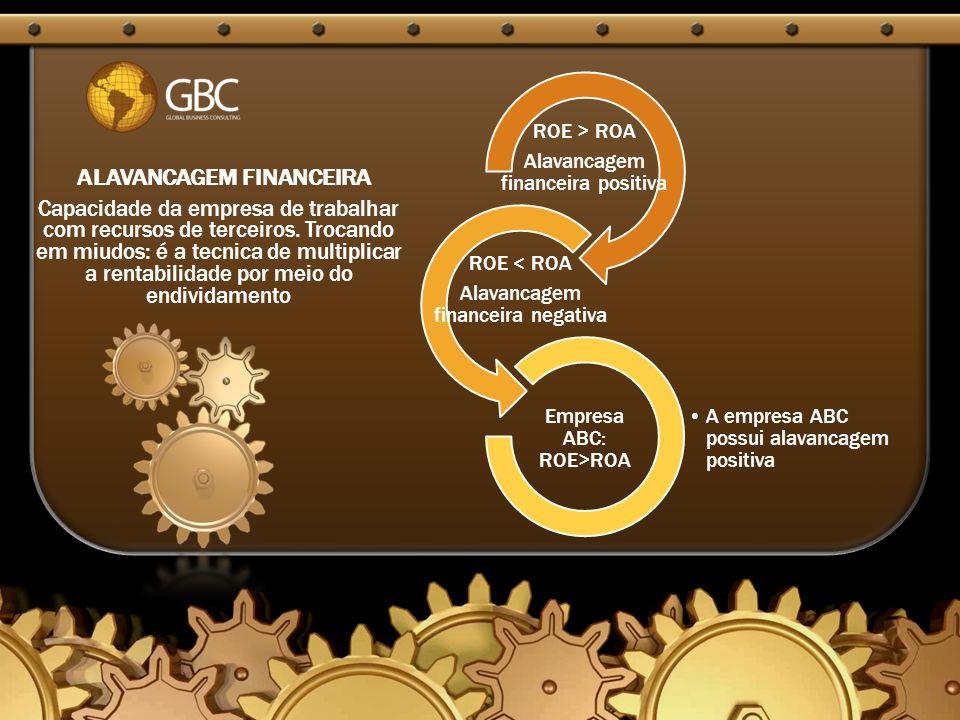 ROE > ROA Alavancagem financeira positiva ROE < ROA Alavancagem financeira negativa A empresa ABC possui alavancagem positiva Empresa ABC: ROE>ROA Capacidade da empresa de trabalhar com recursos de terceiros.