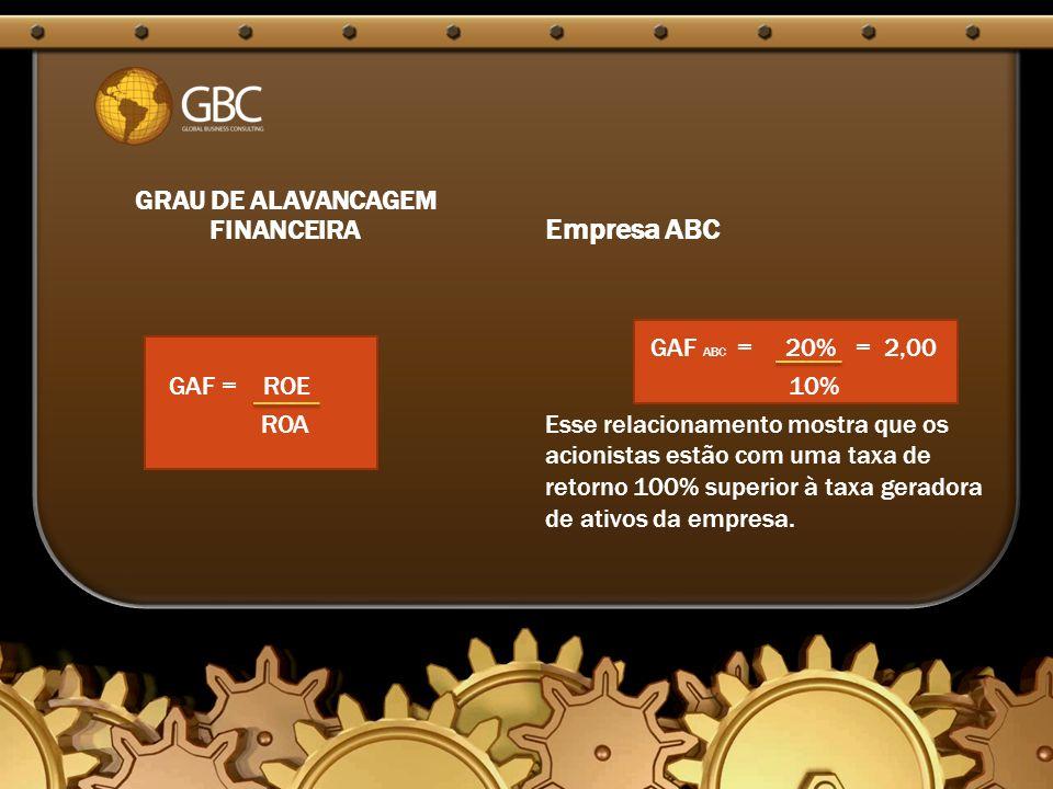 GRAU DE ALAVANCAGEM FINANCEIRA GAF = ROE ROA Empresa ABC GAF ABC = 20% = 2,00 10% Esse relacionamento mostra que os acionistas estão com uma taxa de retorno 100% superior à taxa geradora de ativos da empresa.