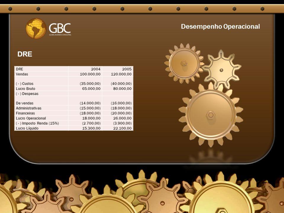 Desempenho Operacional DRE20042005 Vendas 100.000,00 120.000,00 ( - ) Custos (35.000,00) (40.000,00) Lucro Bruto 65.000,00 80.000,00 ( - ) Despesas De vendas (14.000,00) (16.000,00) Administrativas (15.000,00) (18.000,00) Financeiras (18.000,00) (20.000,00) Lucro Operacional 18.000,00 26.000,00 ( - ) Imposto Renda (15%) (2.700,00) (3.900,00) Lucro Líquido 15.300,00 22.100,00 DRE