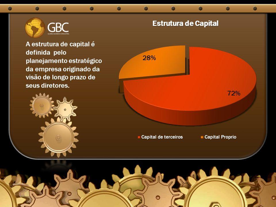 A estrutura de capital é definida pelo planejamento estratégico da empresa originado da visão de longo prazo de seus diretores.